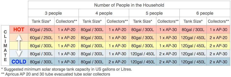 AP收集器国内尺寸表